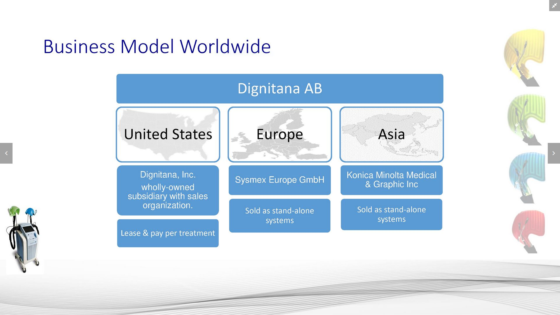 Business Model Worldwide II