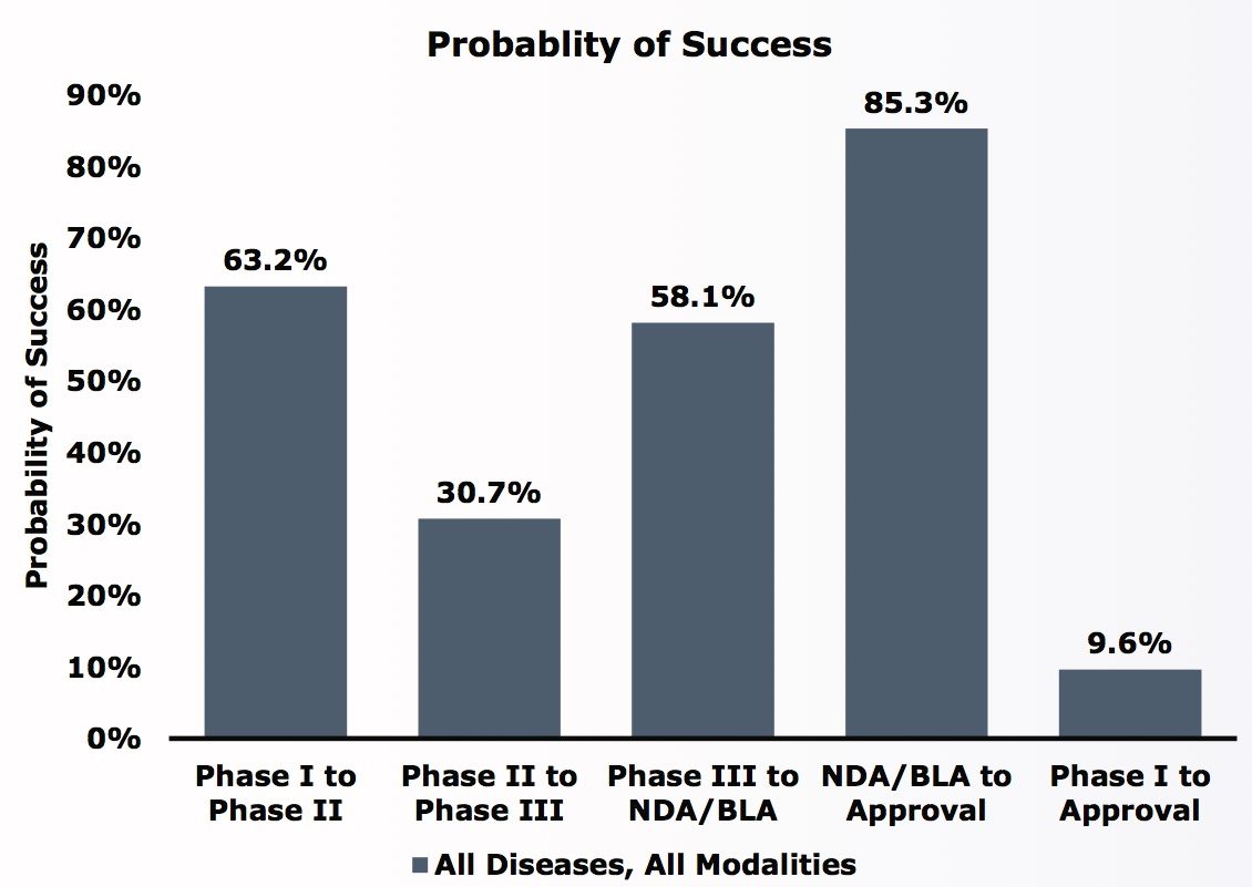probability-of-drug-approval ALL DISEASES