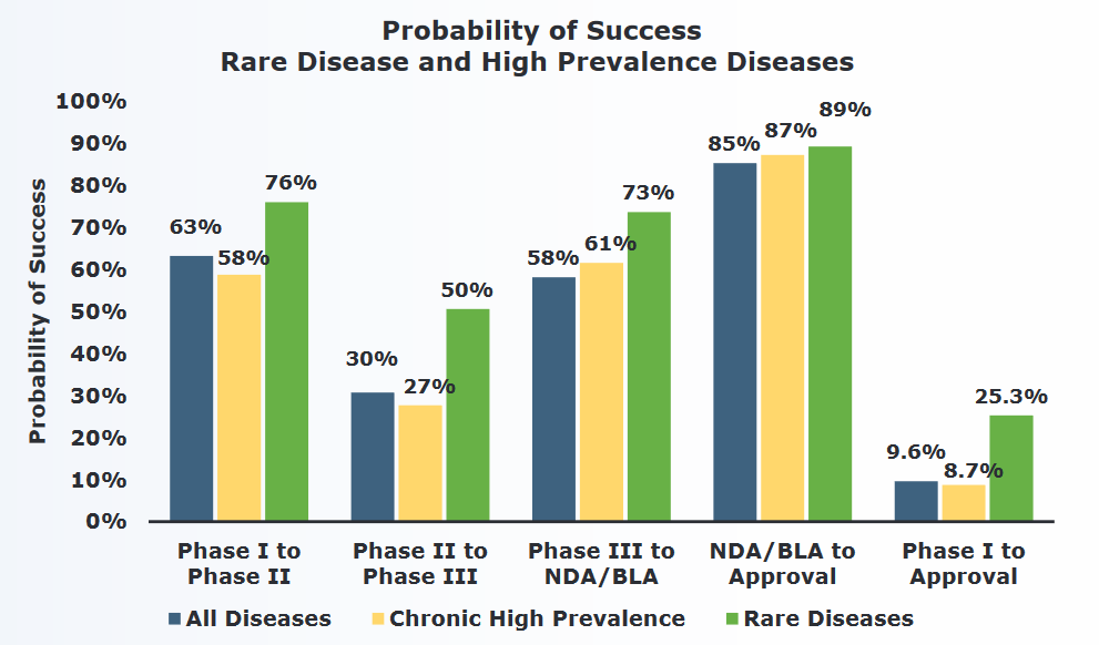 Probability of Success Rare Disease and High Prevalence Diseases